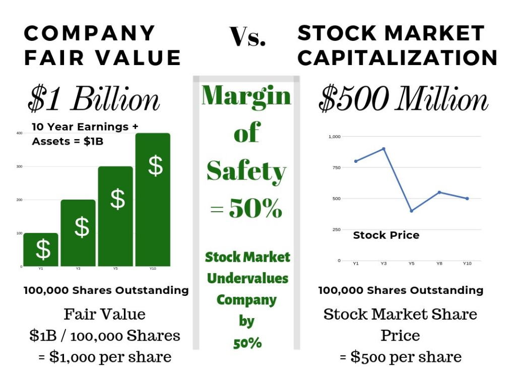 decoding-margin-of-safety-the-classic-formula-from-benjamin-graham-to-value-stock-2