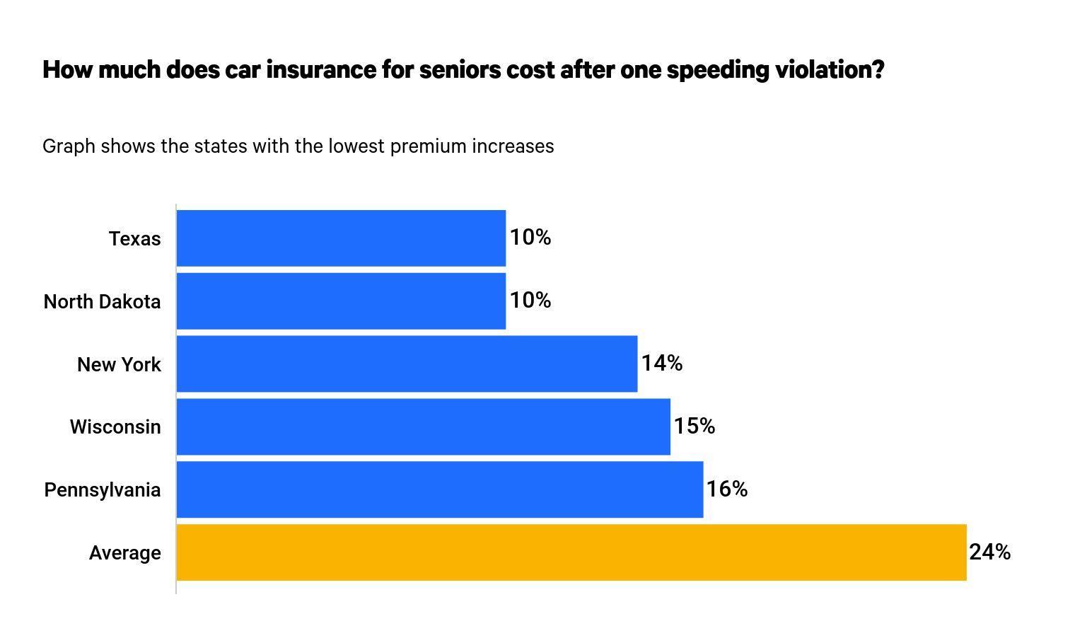 discount-car-insurance-for-seniors-2