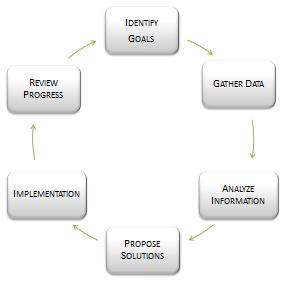 financial-planning-process-chart-2