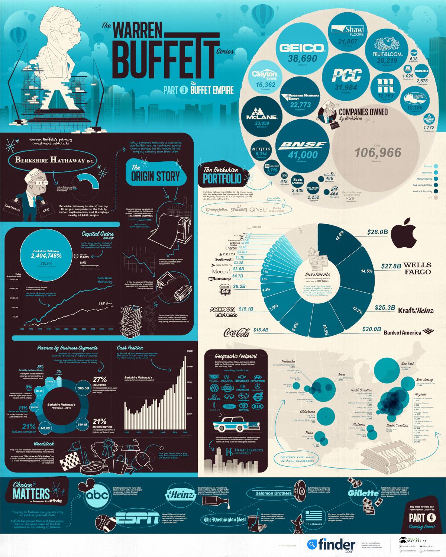 finding-stocks-the-warren-buffett-way-part-1-2