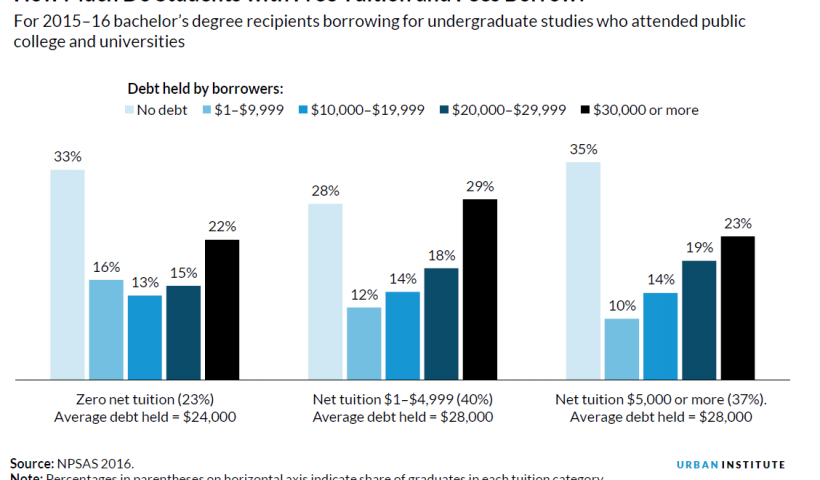 how-students-can-stay-debt-free-in-college-3