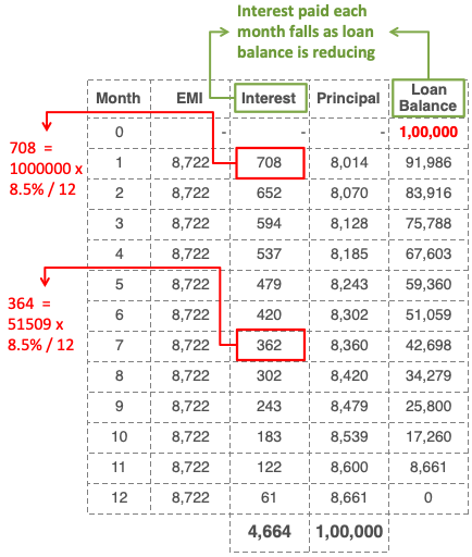 how-banks-calculating-monthly-diminishing-interest-for-outstanding-loan-amount-2