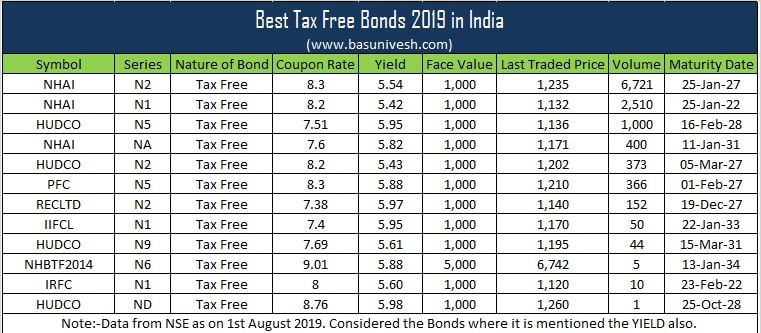 tax-free-investments-in-india-2