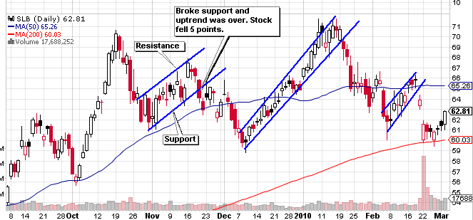 support-resistance-example-5897391